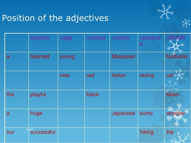 The position of adjective