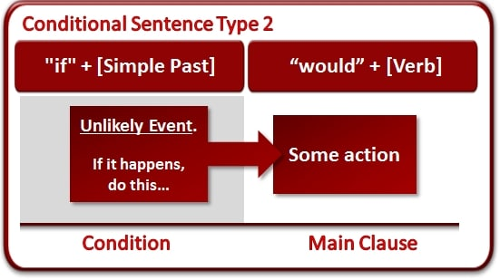 clause-type-2